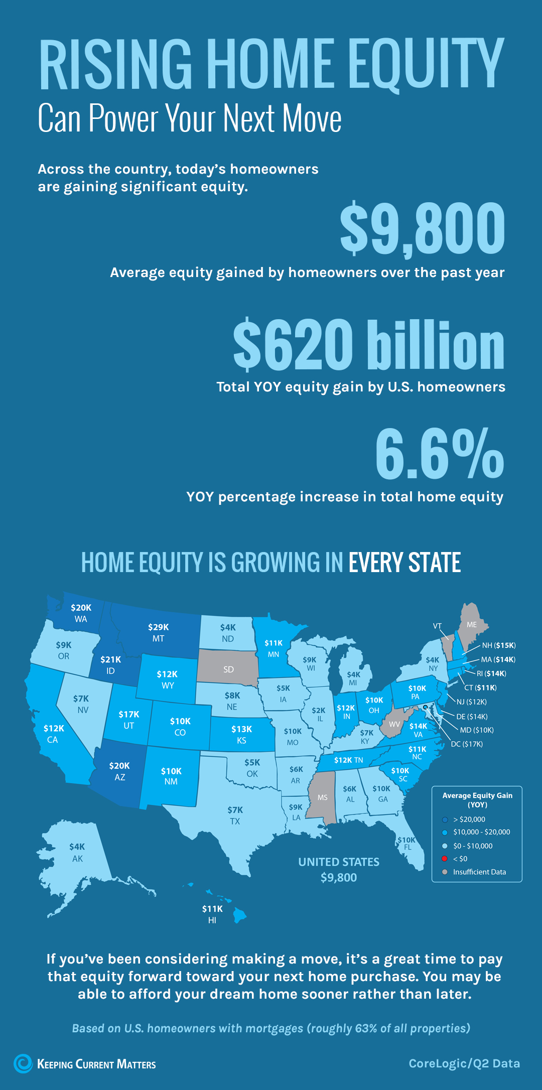 Lynne MacFarlane Homes blog - Rising Home Equity in Every State