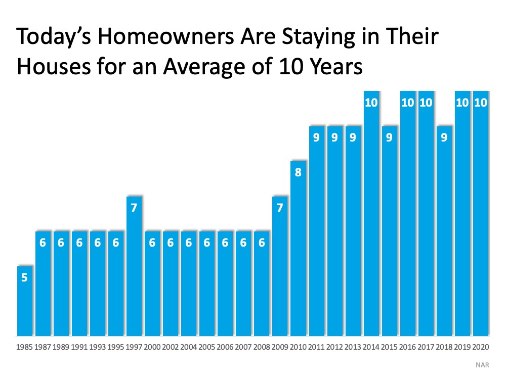 Homeowners are staying in their houses avg 10 yrs