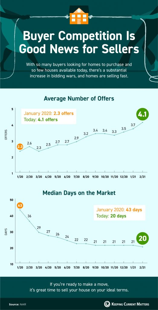 Infographic about Buyer Competition